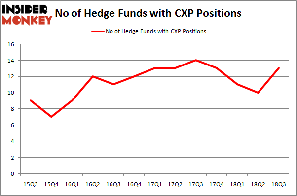 No of Hedge Funds CXP Positions