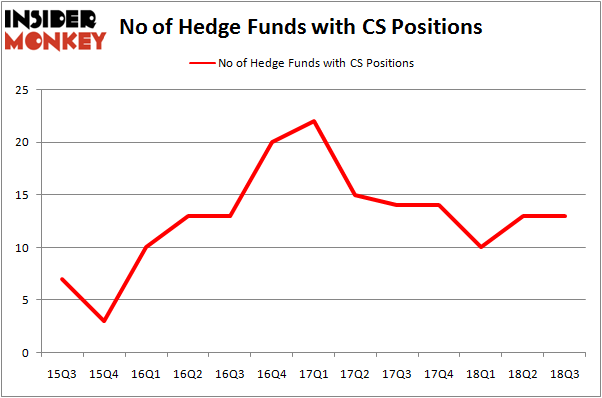 No of Hedge Funds CS Positions