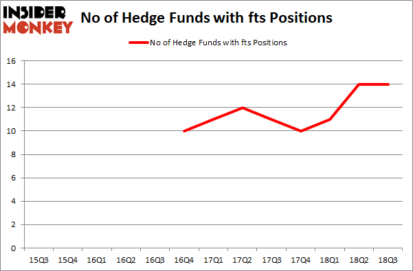 No of Hedge Funds with FTS Positions