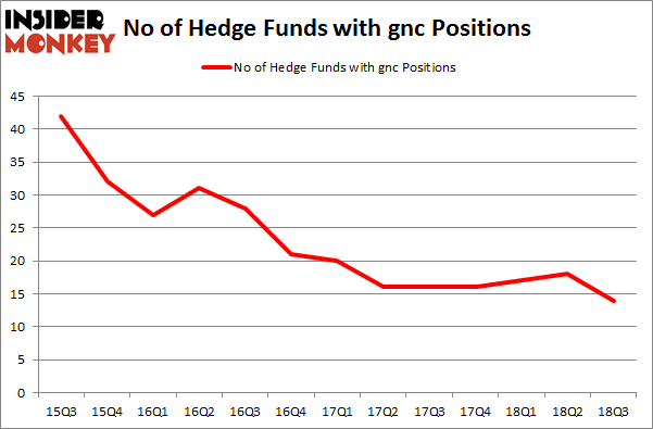 No of Hedge Funds with GNC Positions