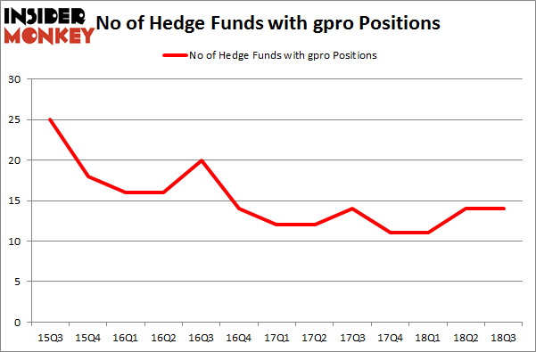No of Hedge Funds with GPRO Positions
