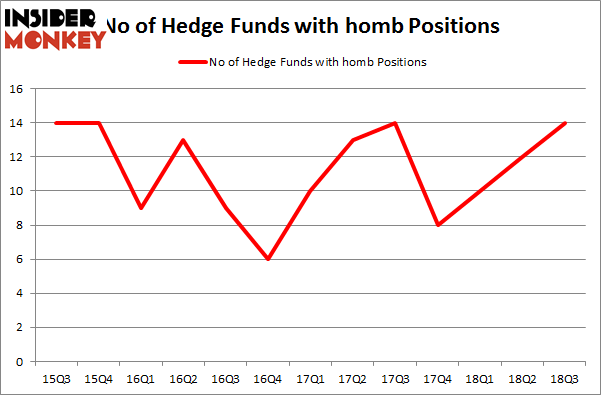 No of Hedge Funds with HOMB Positions
