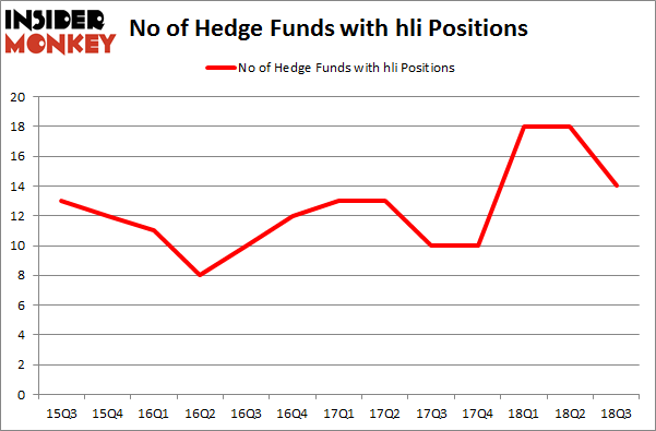 No of Hedge Funds with HLI Positions