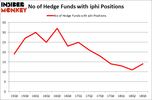 No of Hedge Funds with IPHI Positions