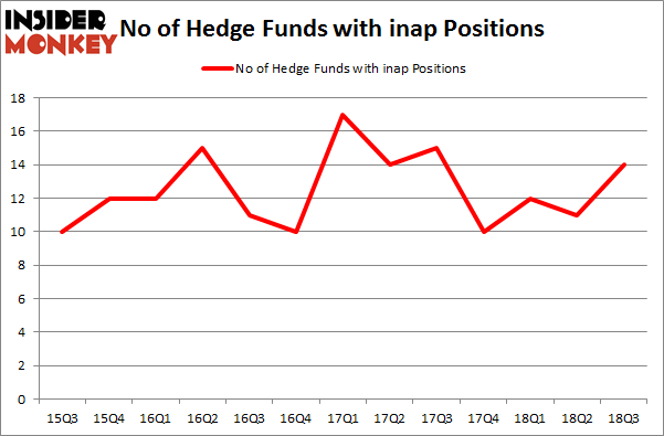 No of Hedge Funds with INAP Positions