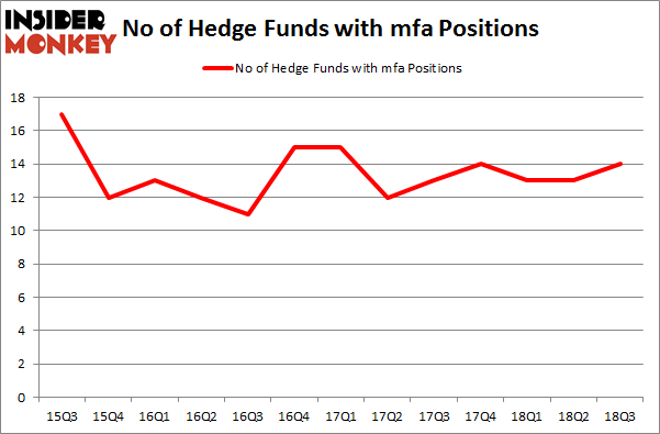 No of Hedge Funds with MFA Positions
