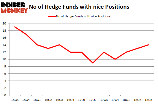 No of Hedge Funds with NICE Positions