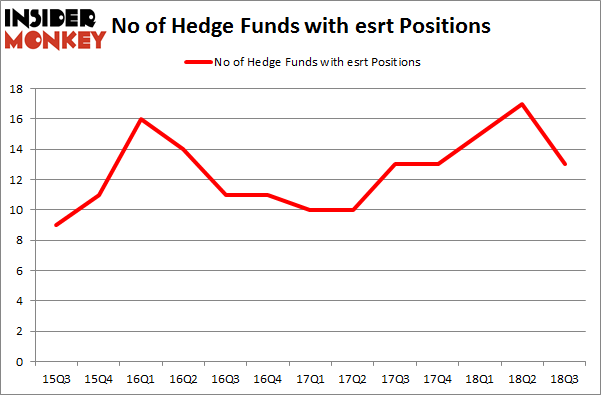 No of Hedge Funds with ESRT Positions