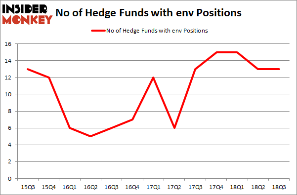 No of Hedge Funds with ENV Positions