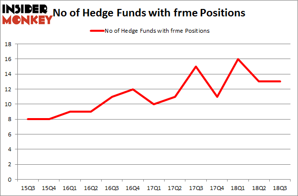 No of Hedge Funds with FRME Positions