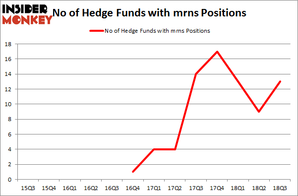 No of Hedge Funds with MRNS Positions