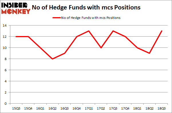 No of Hedge Funds with MCS Positions