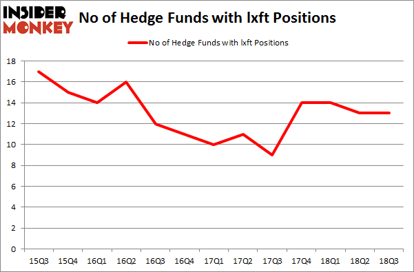No of Hedge Funds with LXFT Positions