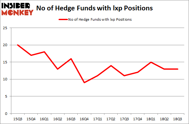 No of Hedge Funds with LXP Positions