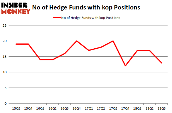 No of Hedge Funds with KOP Positions