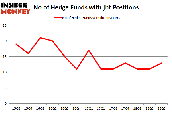 No of Hedge Funds with JBT Positions