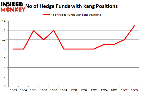 No of Hedge Funds with KANG Positions