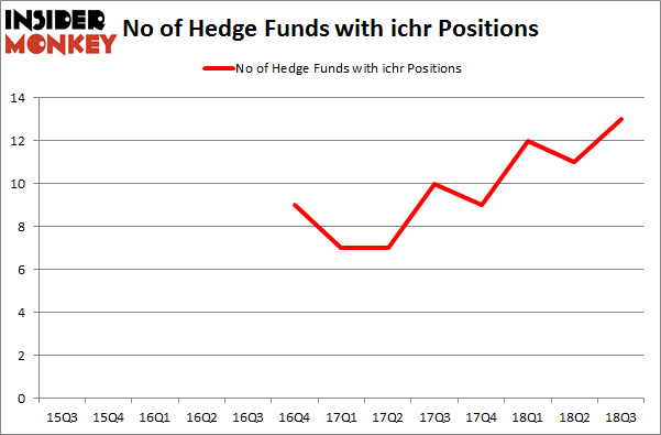 No of Hedge Funds with ICHR Positions