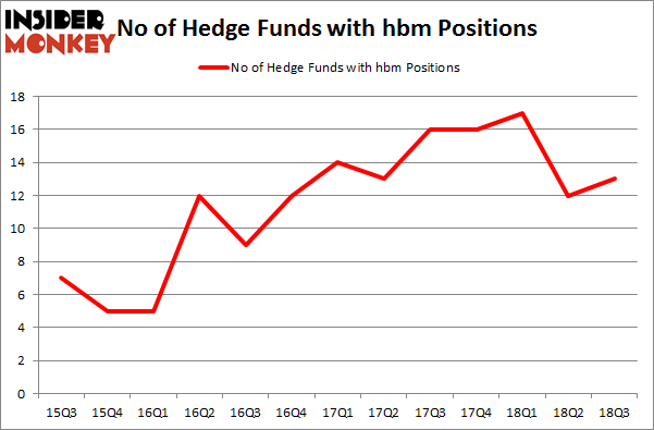 No of Hedge Funds with HBM Positions
