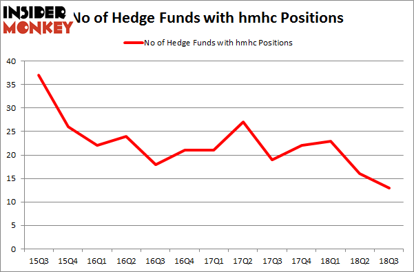 No of Hedge Funds with HMHC Positions