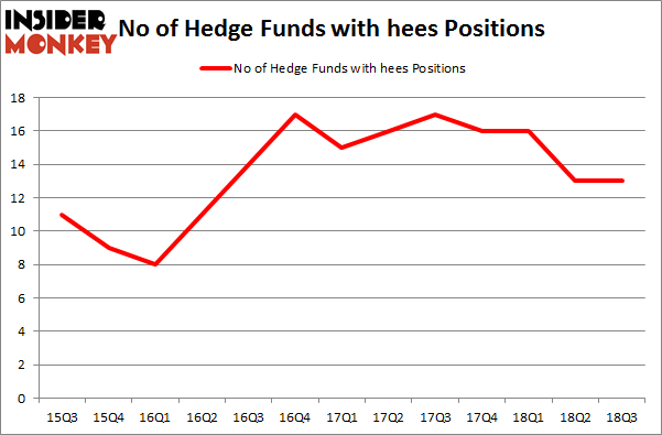 No of Hedge Funds with HEES Positions