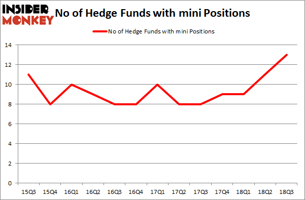 No of Hedge Funds with MINI Positions