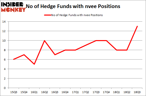 No of Hedge Funds with NVEE Positions