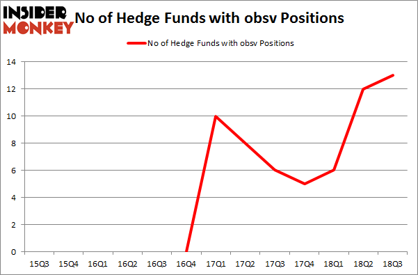 No of Hedge Funds with OBSV Positions