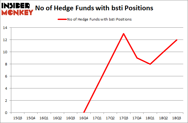 No of Hedge Funds with BSTI Positions