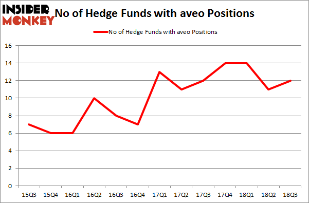 No of Hedge Funds with AVEO Positions