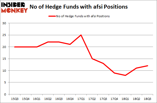 No of Hedge Funds with AFSI Positions