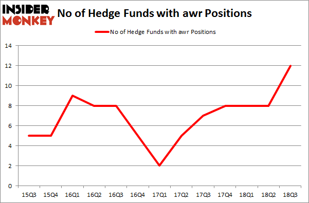 No of Hedge Funds with AWR Positions
