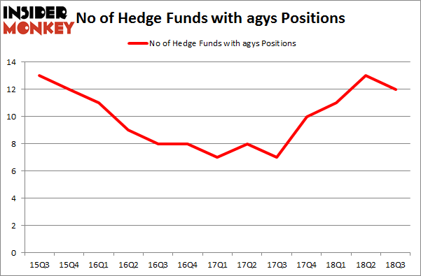 No of Hedge Funds with AGYS Positions