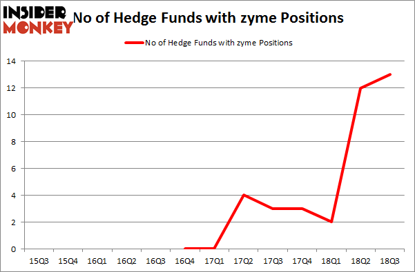 No of Hedge Funds with ZYME Positions