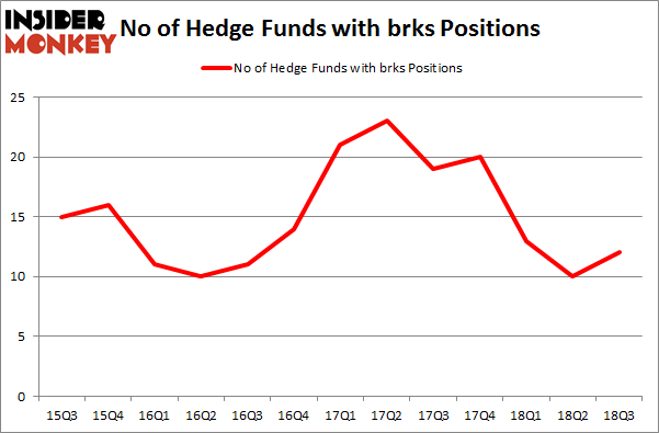 No of Hedge Funds with BRKS Positions