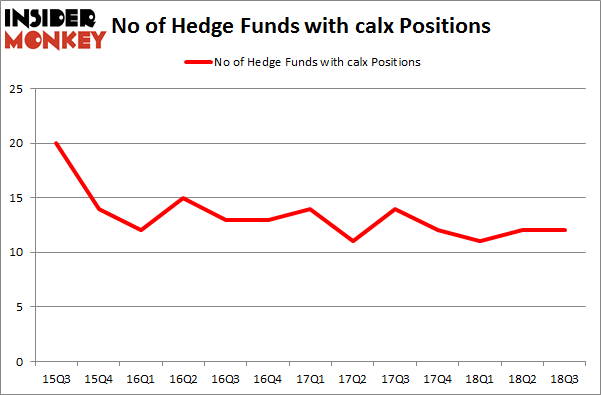 No of Hedge Funds with CALX Positions