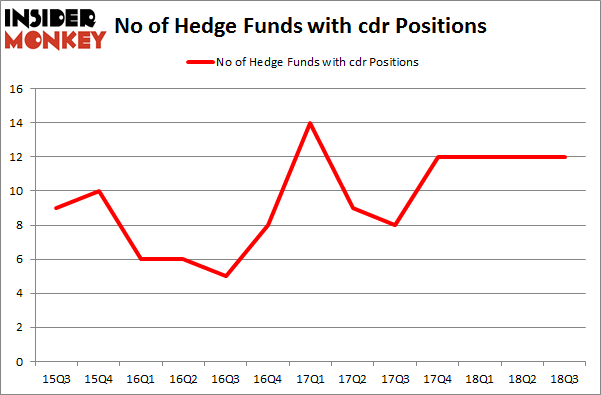 No of Hedge Funds with CDR Positions