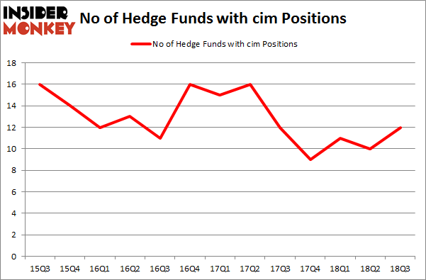 No of Hedge Funds with CIM Positions