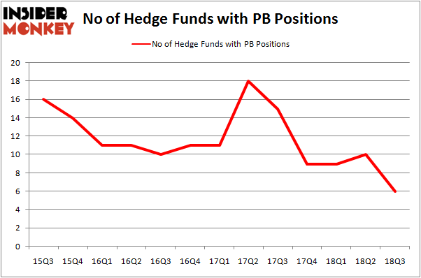 No of Hedge Funds With PB Positions