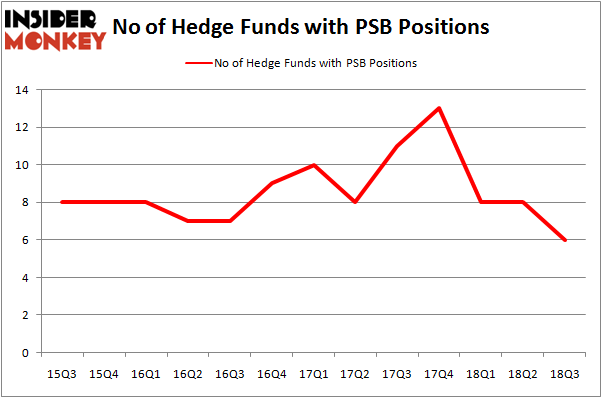 No of Hedge Funds With PSB Positions