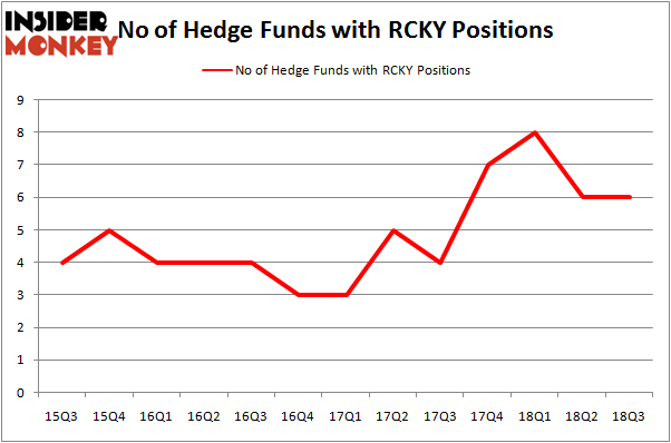 No of Hedge Funds With RCKY Positions