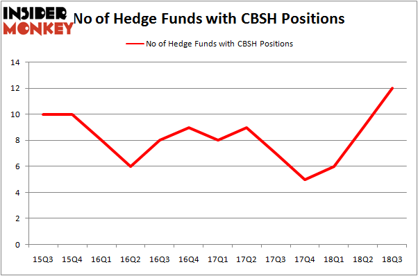 No of Hedge Funds With CBSH Positions