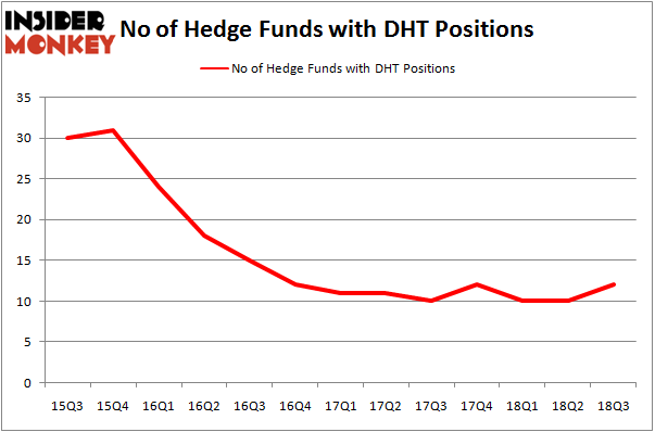 No of Hedge Funds With DHT Positions