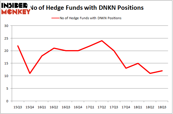 No of Hedge Funds With DNKN Positions