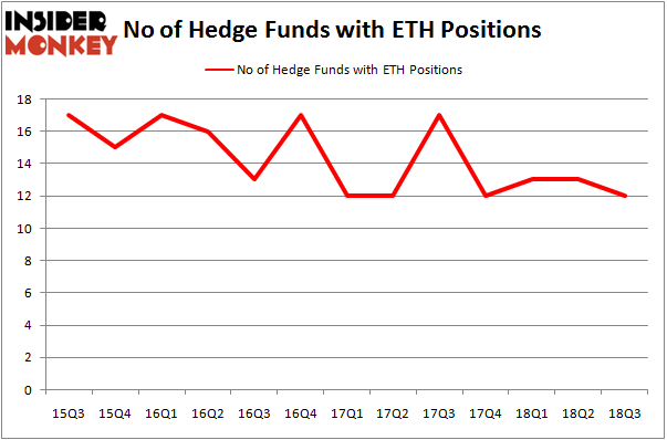 No of Hedge Funds With ETH Positions