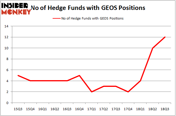 No of Hedge Funds With GEOS Positions