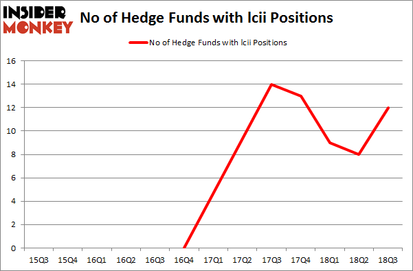 No of Hedge Funds with LCII Positions