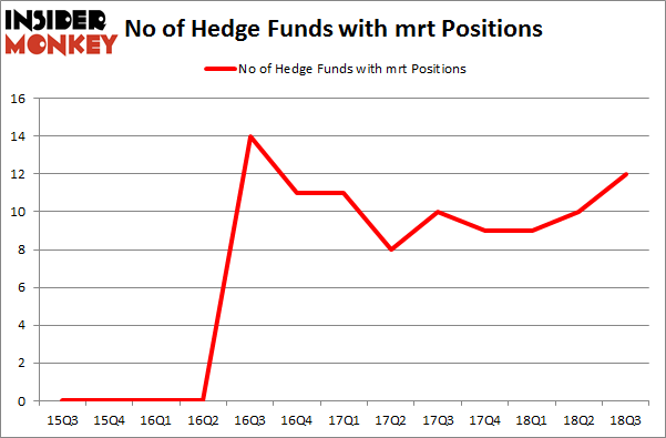 No of Hedge Funds with MRT Positions