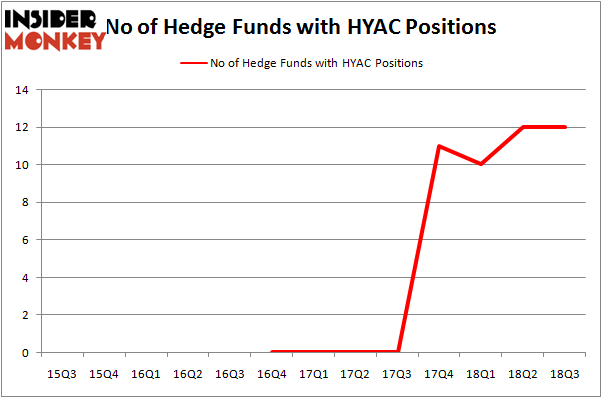 No of Hedge Funds With HYAC Positions
