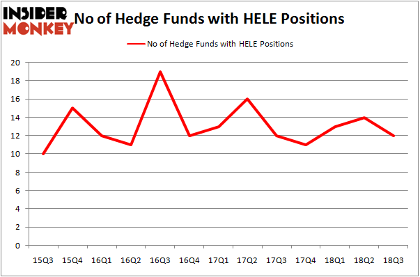 No of Hedge Funds With HELE Positions